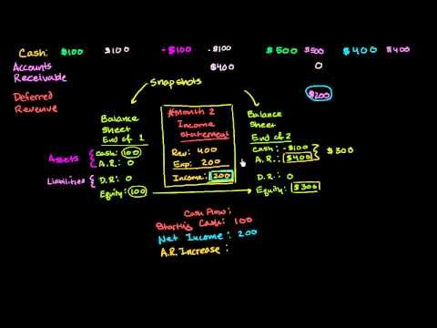 Basic cash flow statement Three core financial statements Khan - cash flow statements
