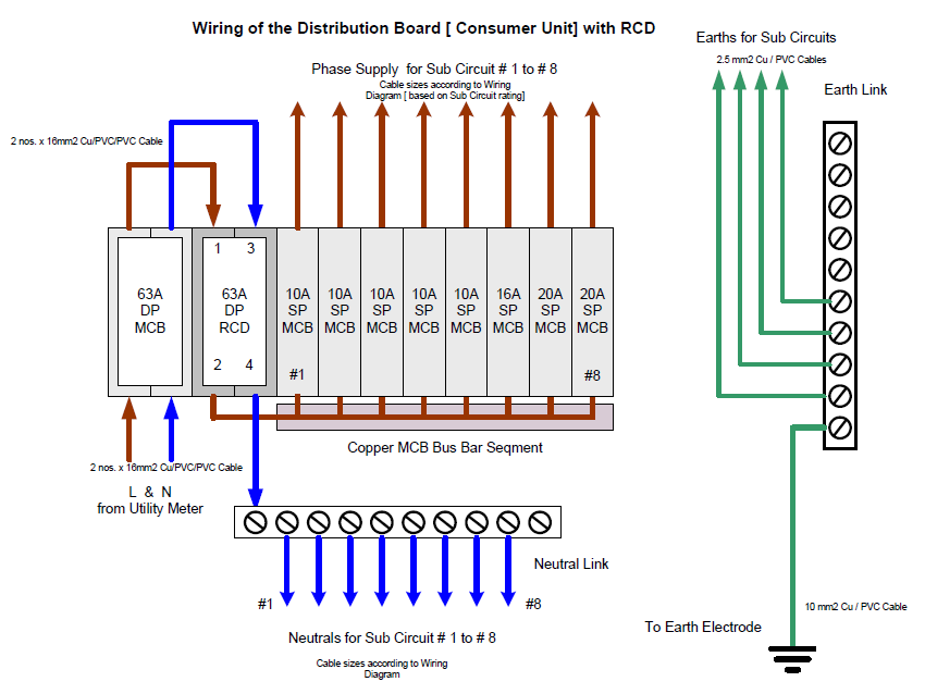 wiring diagram of the distribution board  mechanical