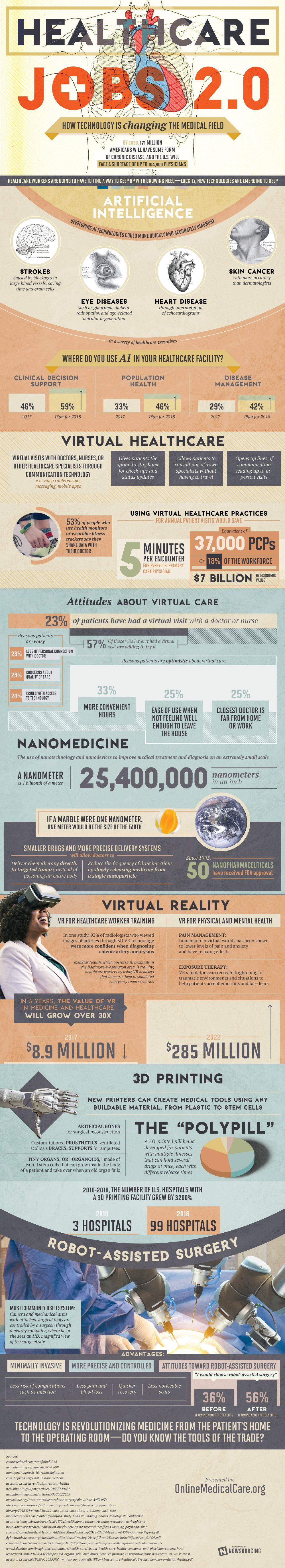 Medical Technology Healthcare Jobs Medical Field Infographic Health