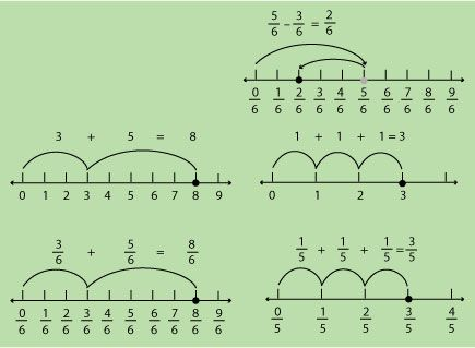 Add and subtract fractions on a number line. Add and subtract ...