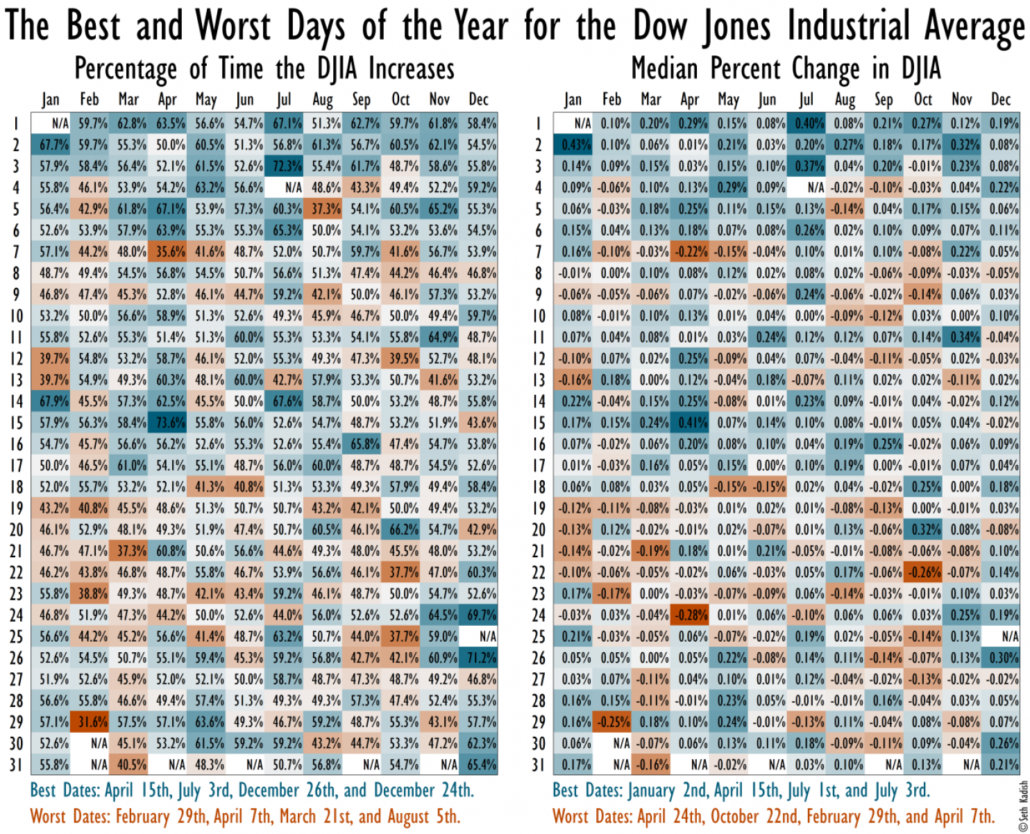 100 Years Of Stock Market Gains And Losses Visualized Stock Market Visual Marketing