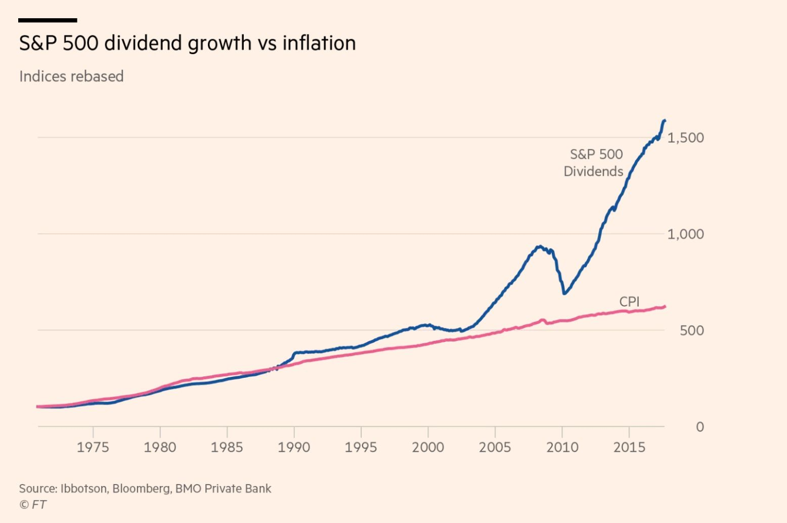 S P 500 Dividend Growth Vs Inflation Dividend Investing Chart