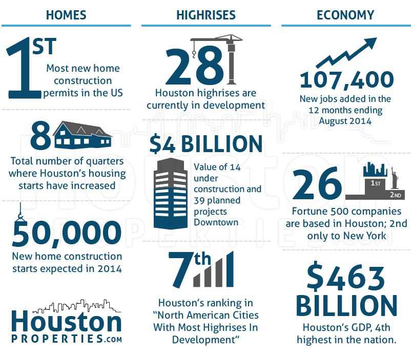 Houston New Construction 10 Astounding Housing Facts New Construction Construction Facts