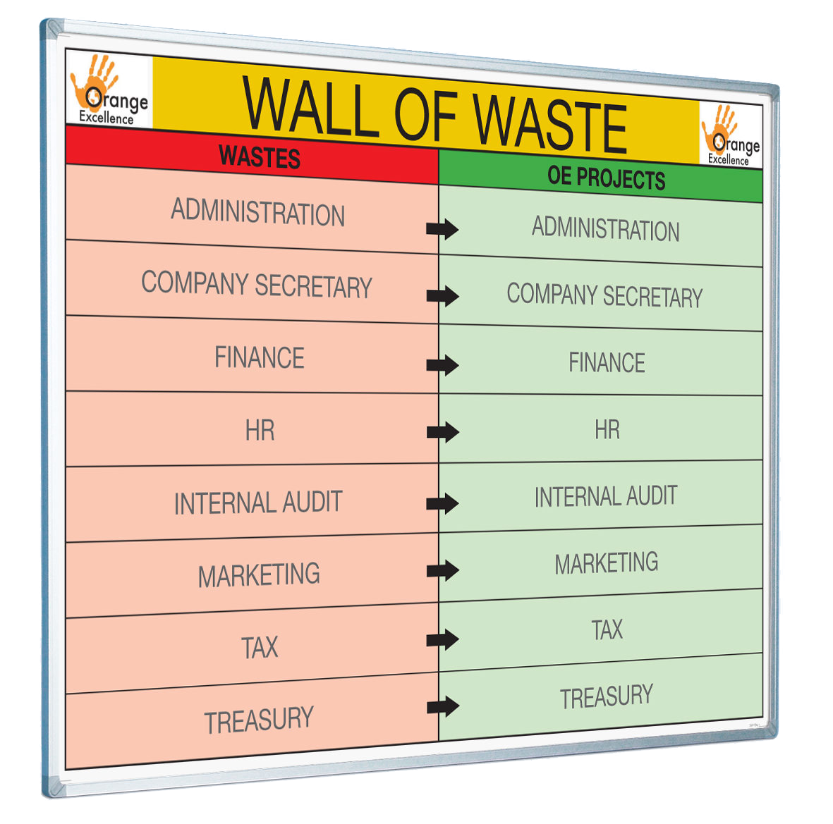 Aggreko Orange Excellence Wall Of Waste Board