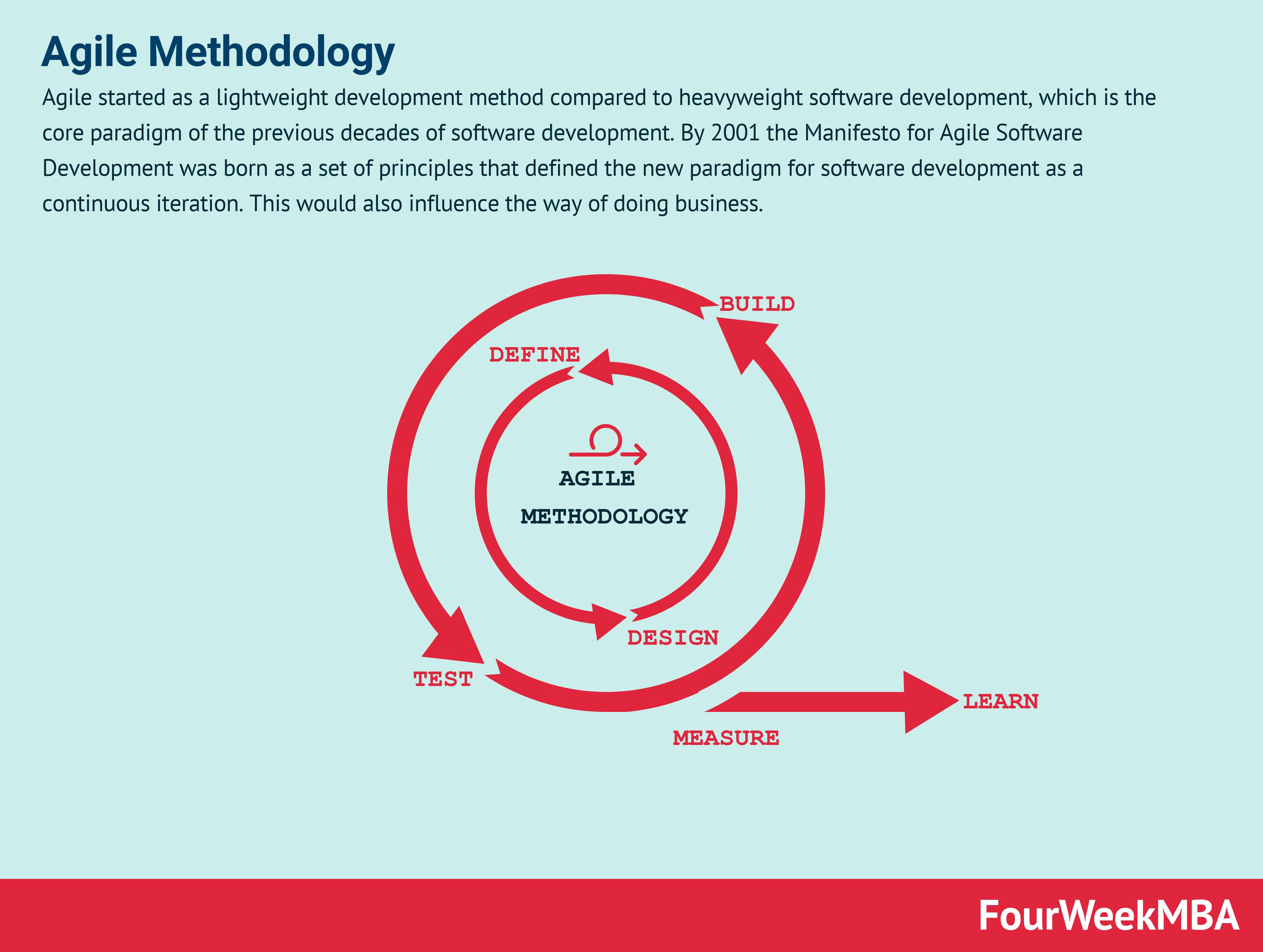 Lean Methodology Vs Agile Fourweekmba Agile Software Development Software Development Agile