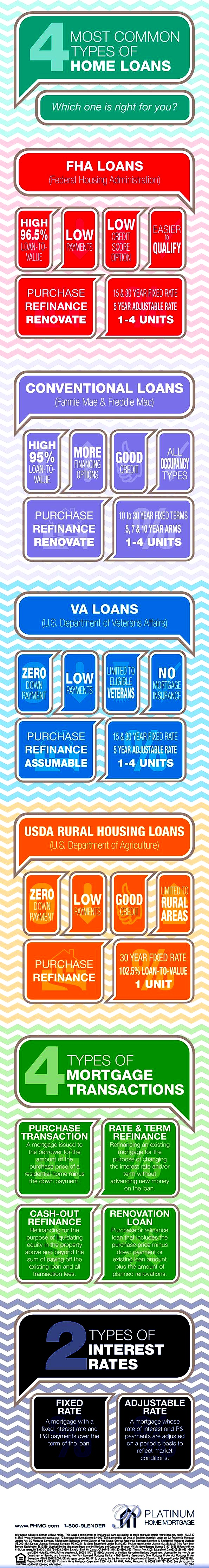 Types Of Home Loans Loan Mortgage Conventional Fha Va Usda Borrower Borrowing Realestate Bu Home Loans Real Estate Buyers Real Estate Tips