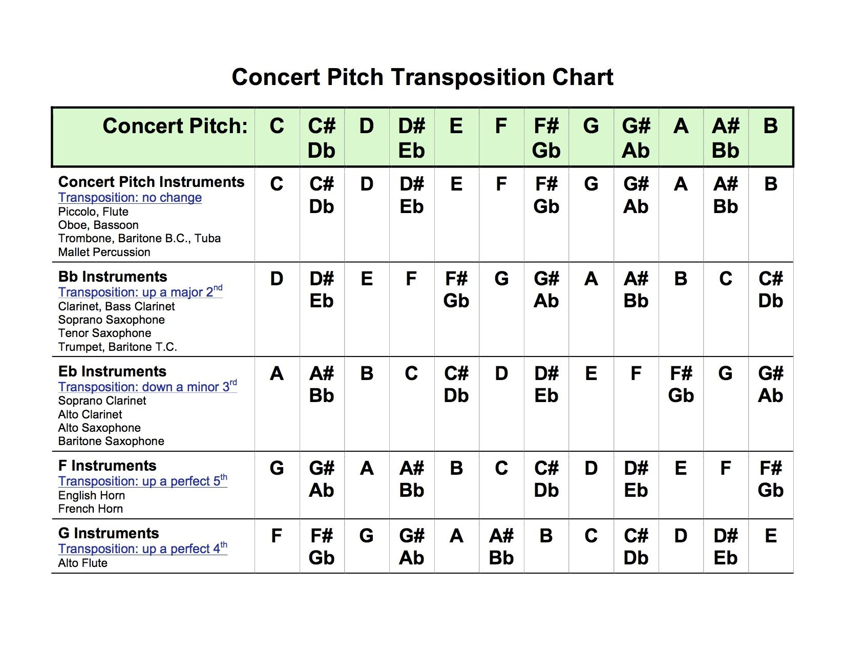 Concert Pitch Transposition Chart
