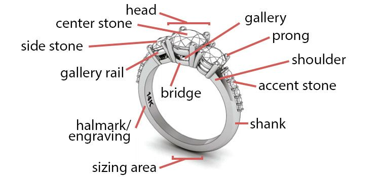 The new concept of engagement rings and wedding bands go