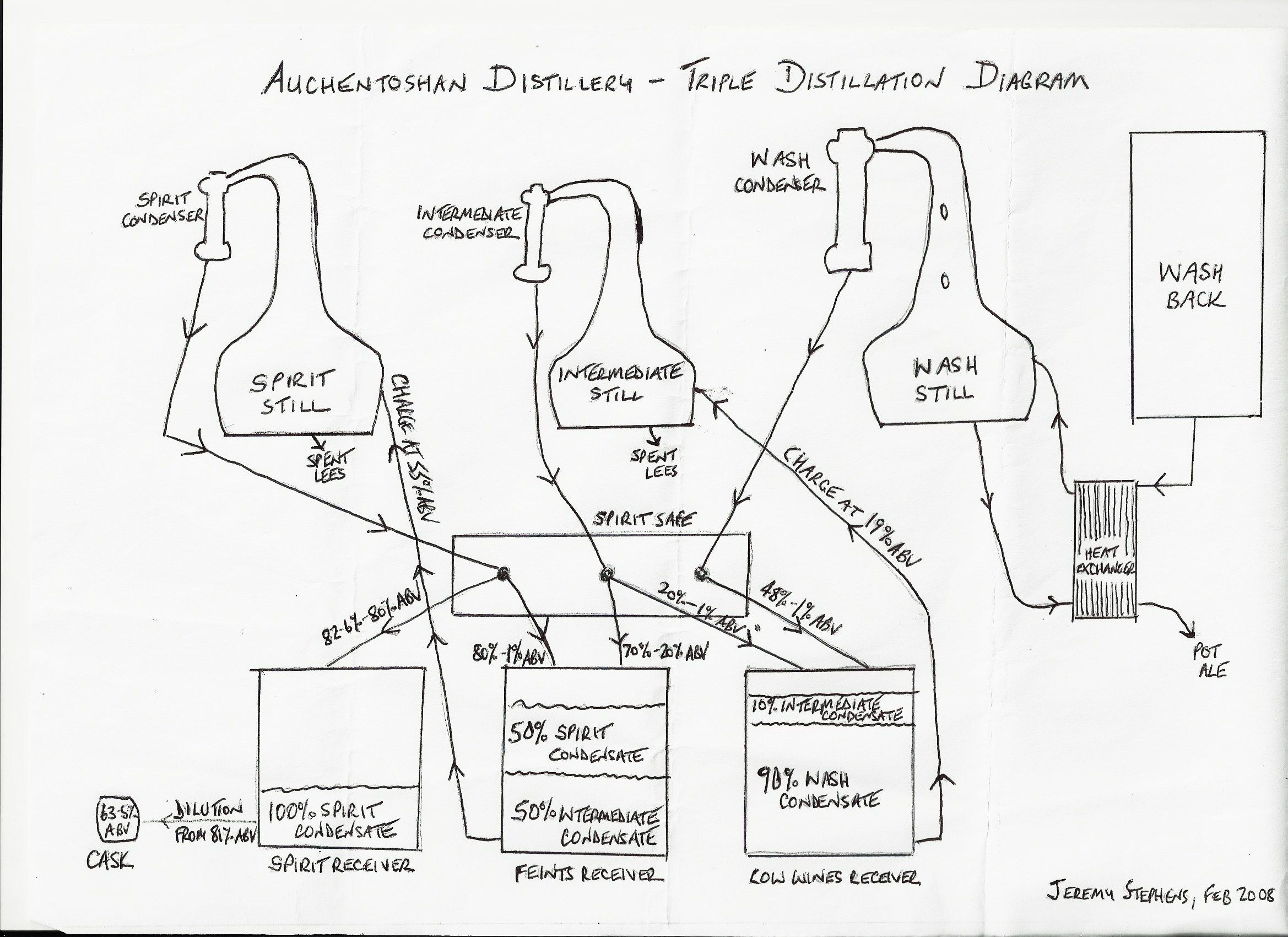 auchentoshan triple distil diagram drawn by distillery manager jeremy stevens