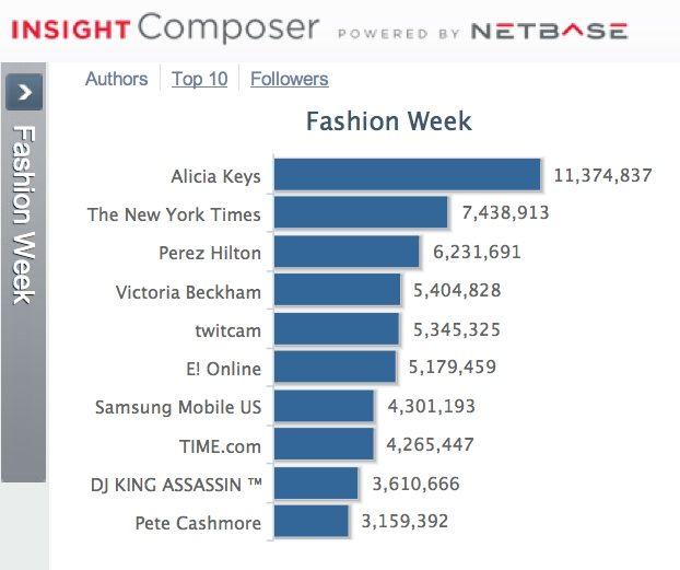 The Social Runway: Fashion Week's Big Data