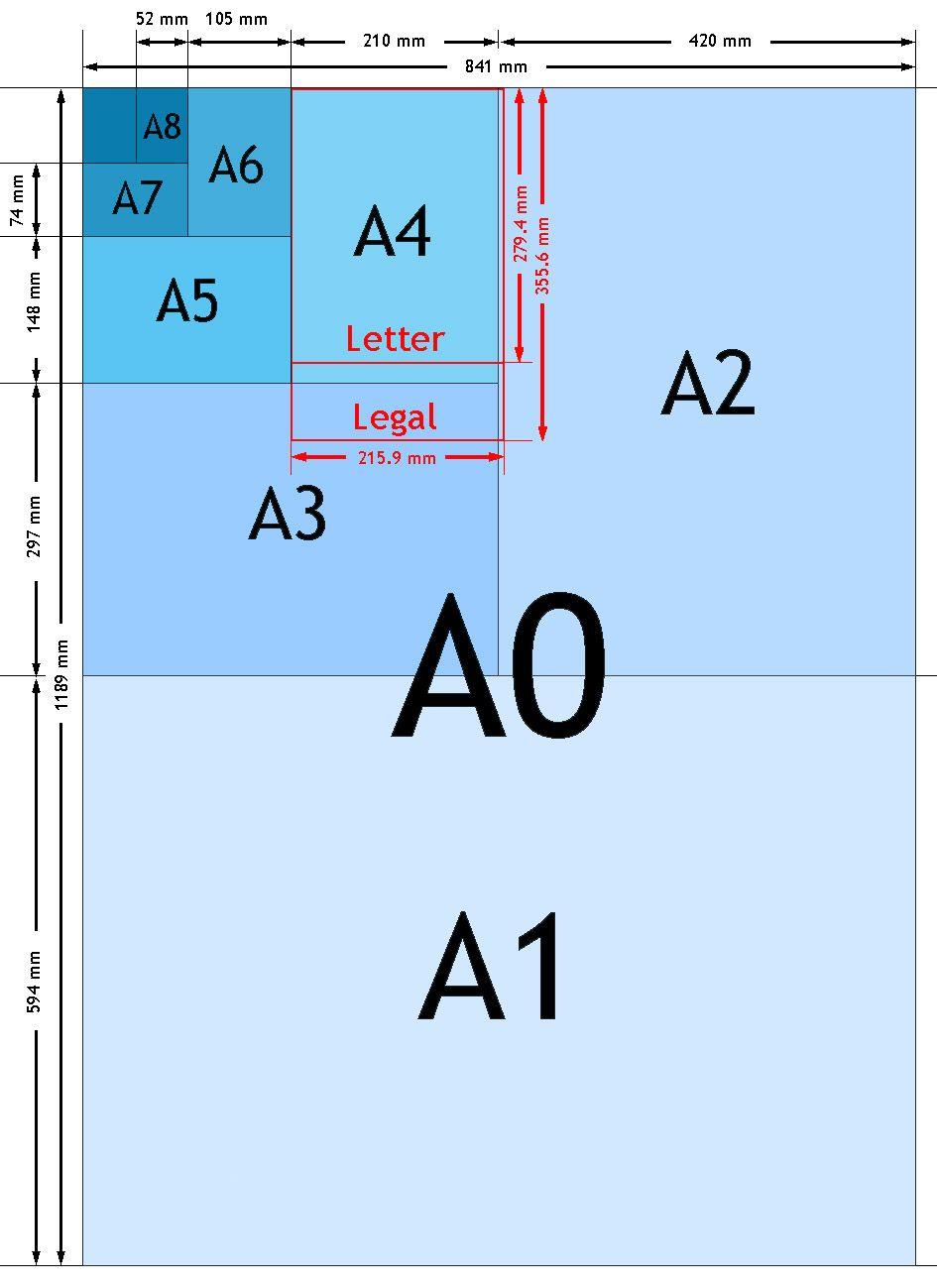 les 5 papierformaten van a0 a8 hogeschool rdam schetsen