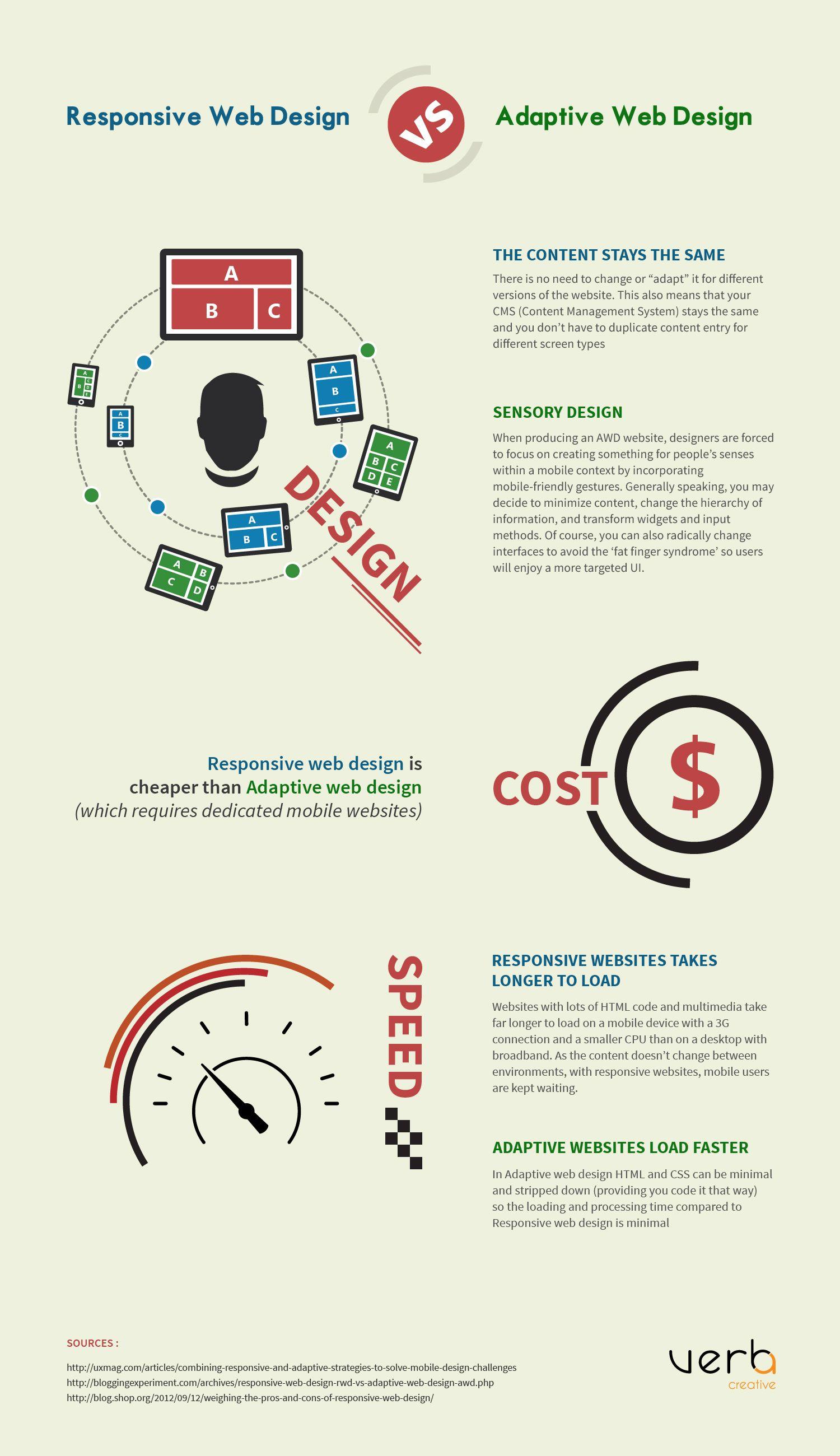 Responsive Web Design Vs Adaptive Web Design Infographic Web Design Infographic Web Design Responsive Web Design