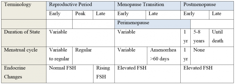 17+ Periods resume after menopause Format