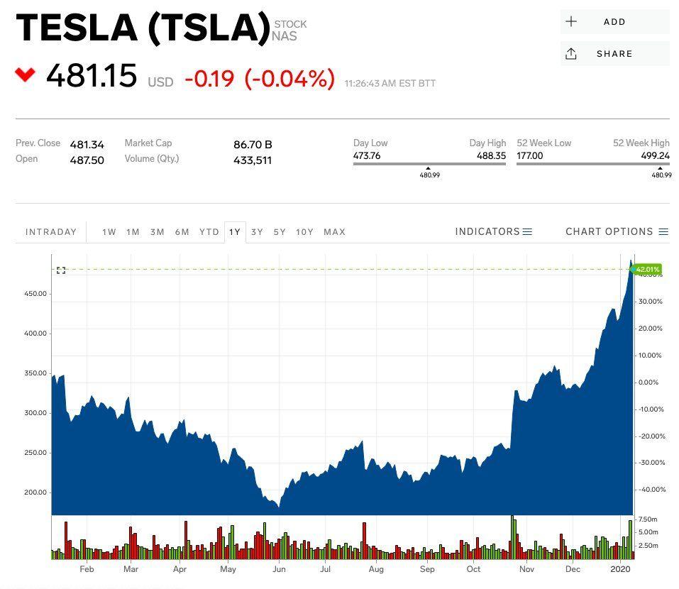 Tsla Stock Tesla Stock Price Today Markets Insider Tesla Marketing Tesla Electric Car