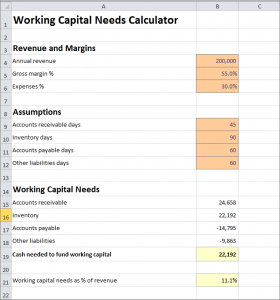 Working Capital Needs Calculator Plan Projections Business Planner Business Planning How To Plan