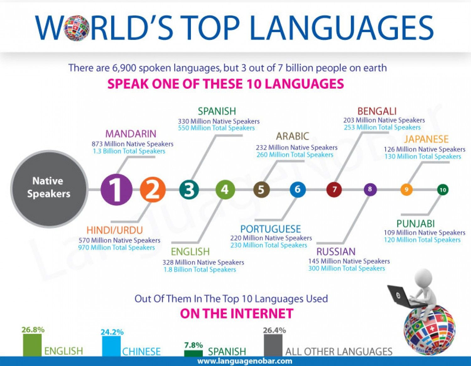 Infographic On World Top Languages Out Of Spoken - Top 10 speaking languages