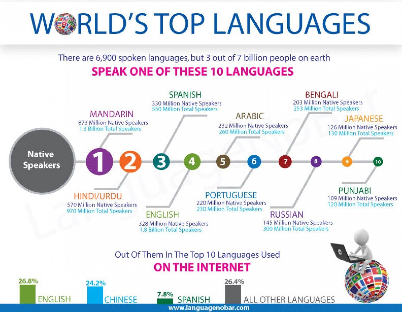 World S Top Languages