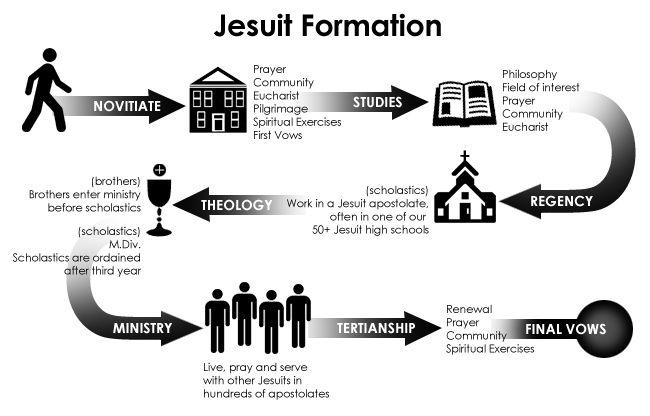 The Jesuits  Men Religious