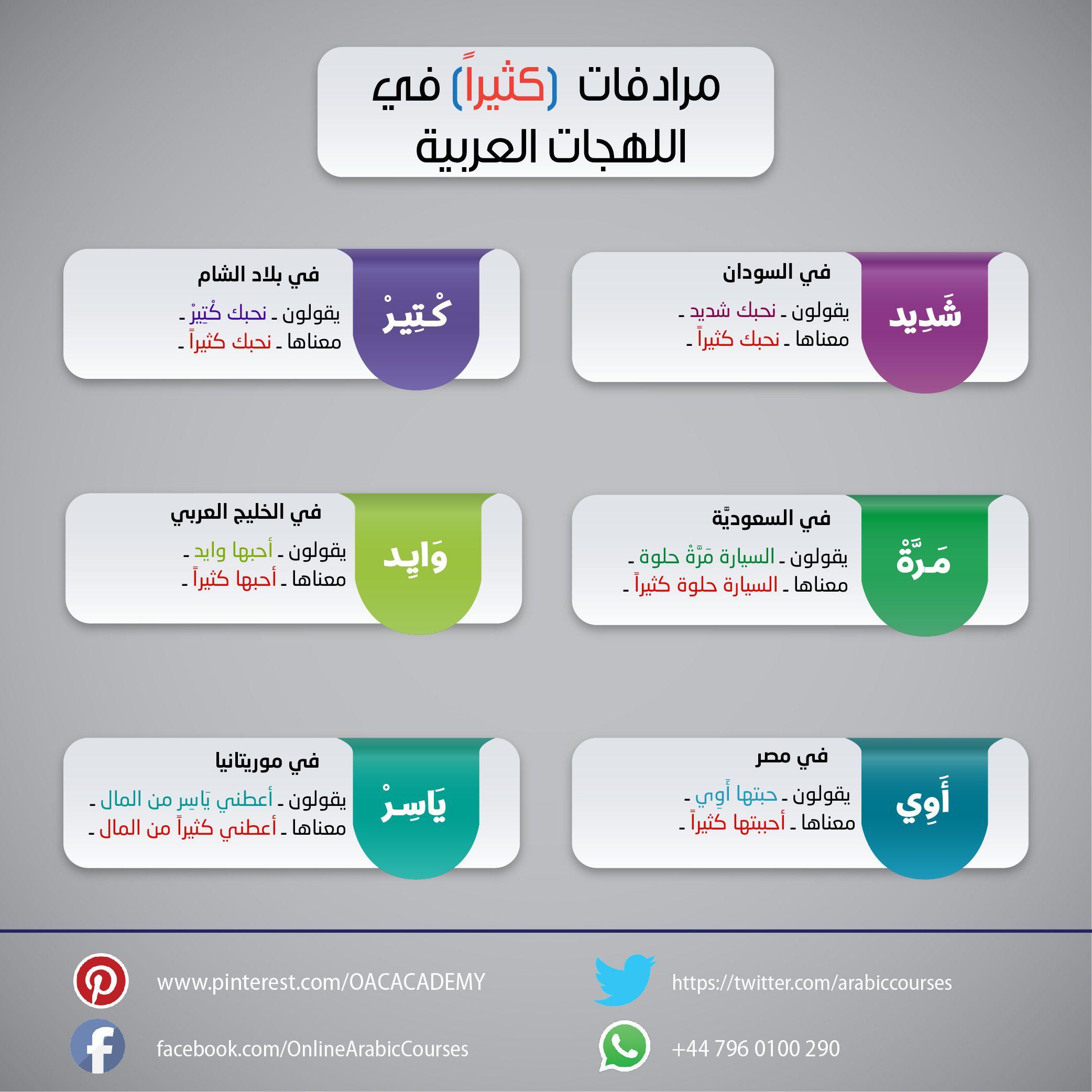 معني كلمة كثيرا في اللهجات المختلفة Language Info