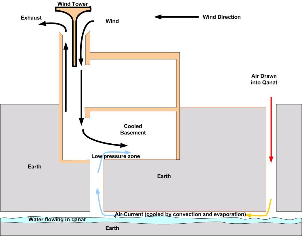 Passive Cooling Using Wind Towers And Underground Airflow Green