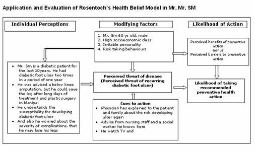 application of health belief model in nursing