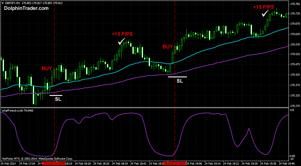 Forex trading scalping system 007