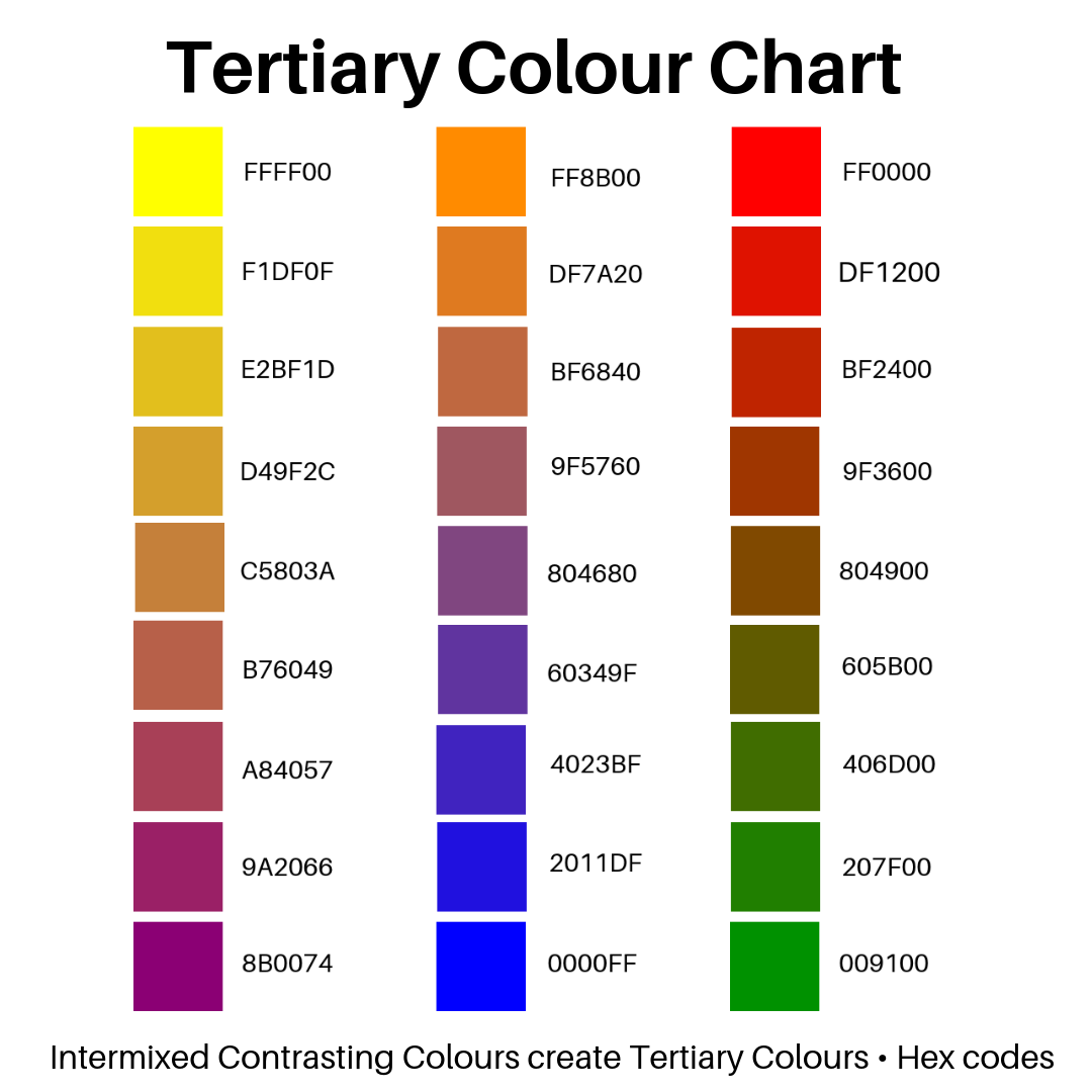 Tertiary Colour Chart Tertiary Colours Represent Hues That Arise As A Result Of Intermix Of Prima Tertiary Color Primary Secondary Tertiary Colors Color Chart