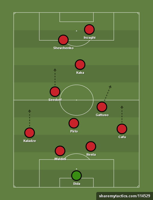 Ac Milan Ancelotti 4 2 2 2 Seria A Football Tactics And Formations Sharemytactics Com Football Tactics Football Formations Soccer Workouts