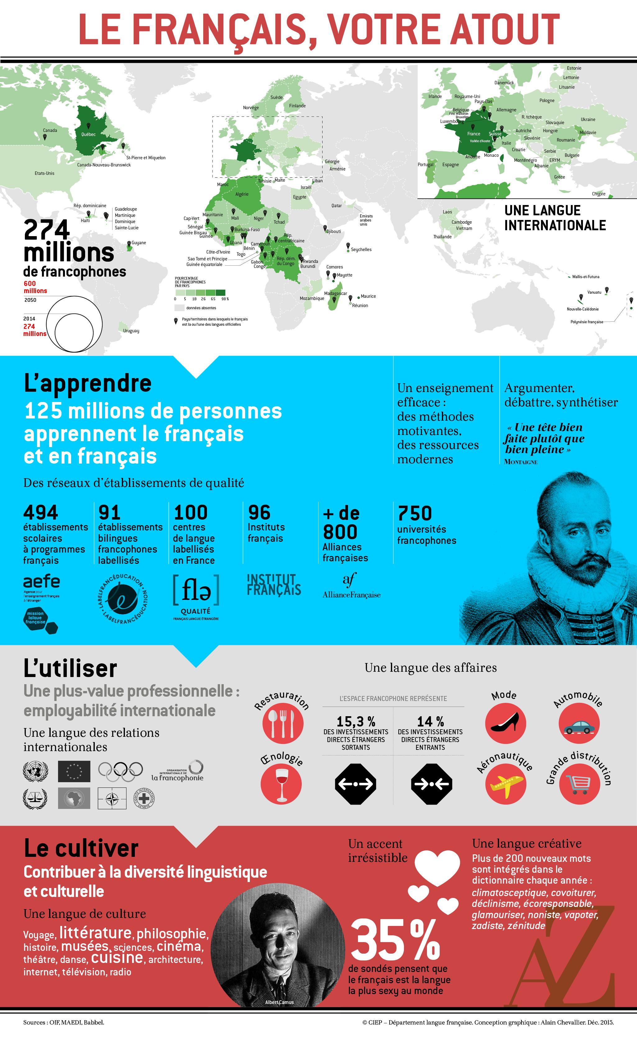 infographie le francais votre atout ciep apprendre le