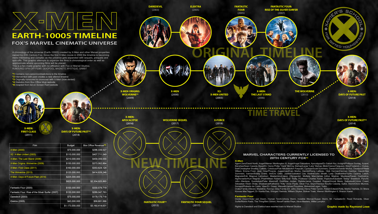 XMen Film Series Timeline v3 by blueaura18 Marvel