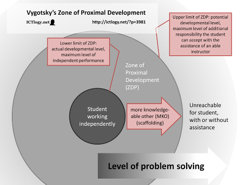 piaget vs vygotsky venn diagram 3 position switch wiring s zone of proximal development this reaching beyond one capabilities can be pictured as the student entering their