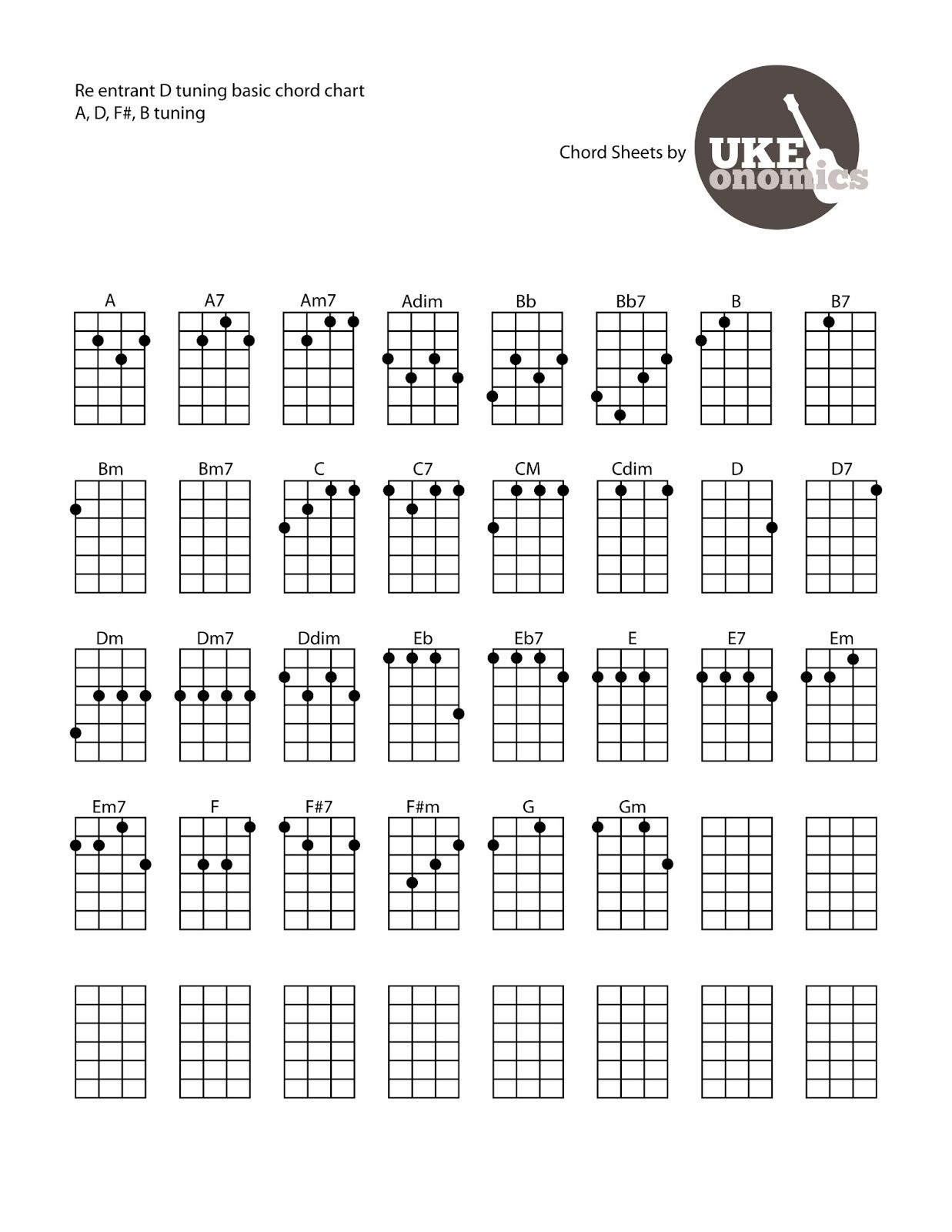 D tuning chord chart from my friend on ukeonomics ukulele d tuning chord chart from my friend on ukeonomics hexwebz Choice Image