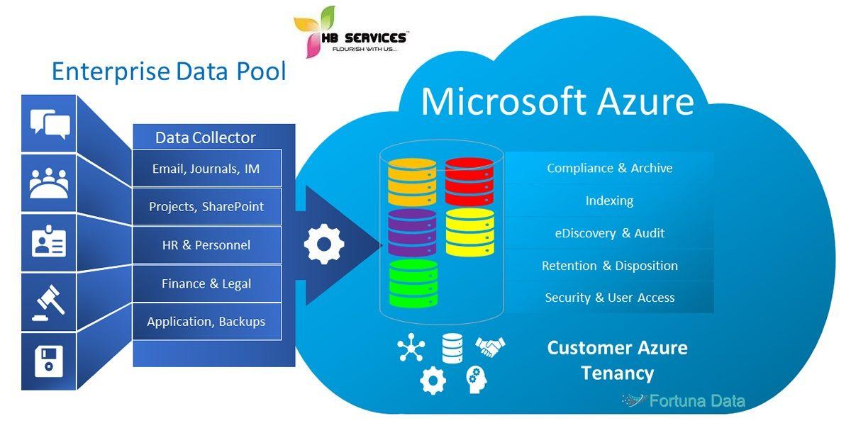 Azure Training Institute Near Adyar Microsoft Azure is an