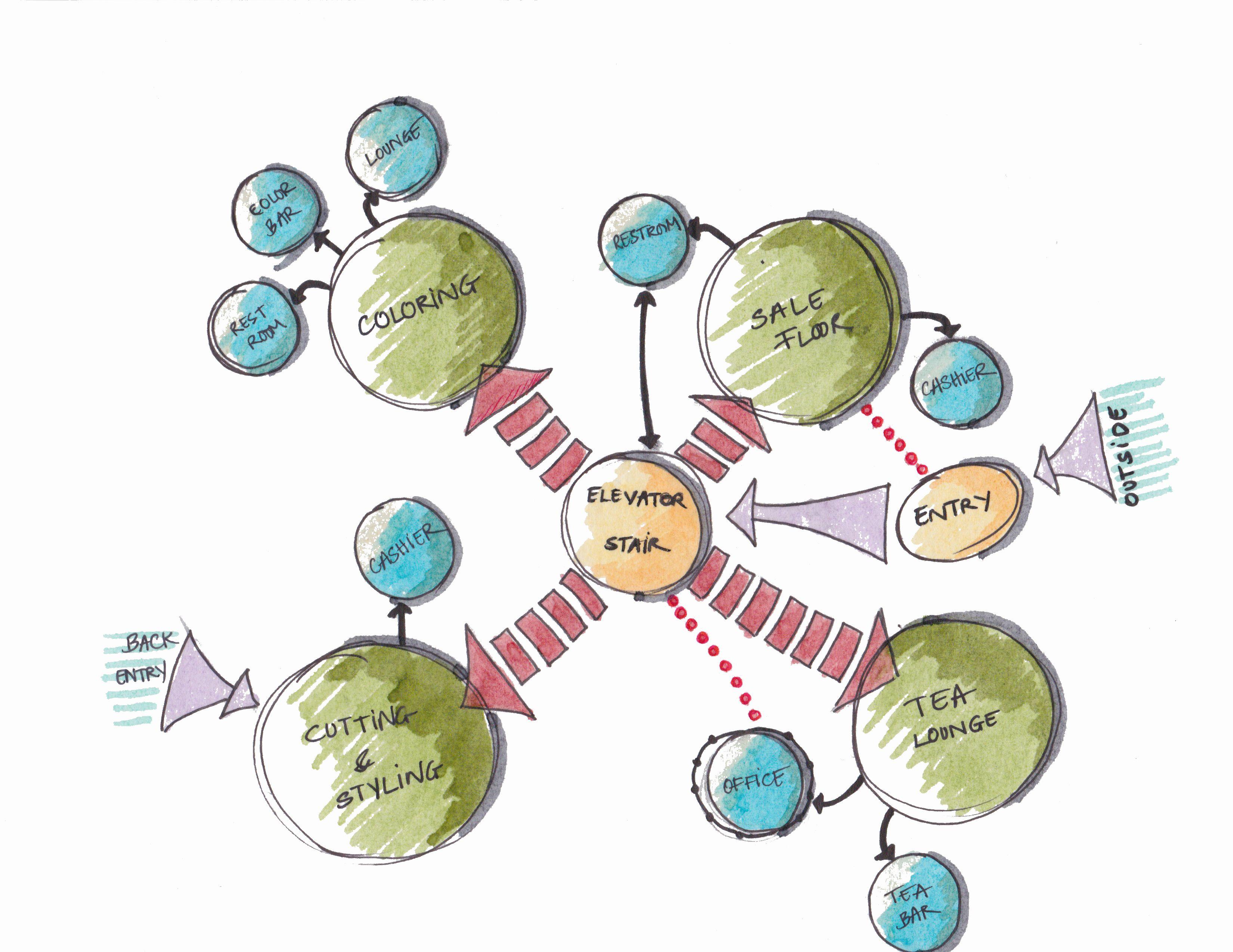 Retail Bubble Diagram | Layout | Pinterest | Diagram, Retail and ...