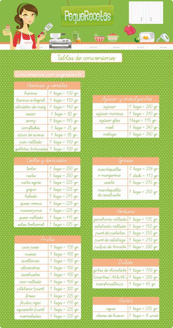 Tabla de equivalencias de medidas de cocina  Pastel