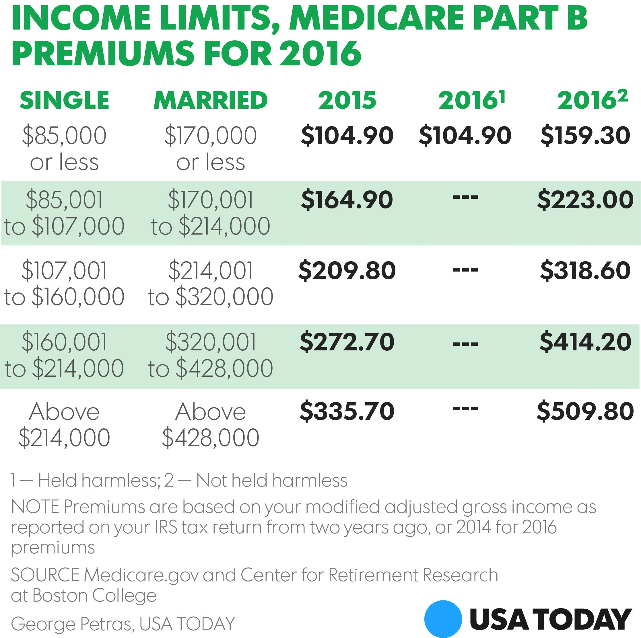 Medicare Part B Premiums To Rise 52 For 7 Million Enrollees