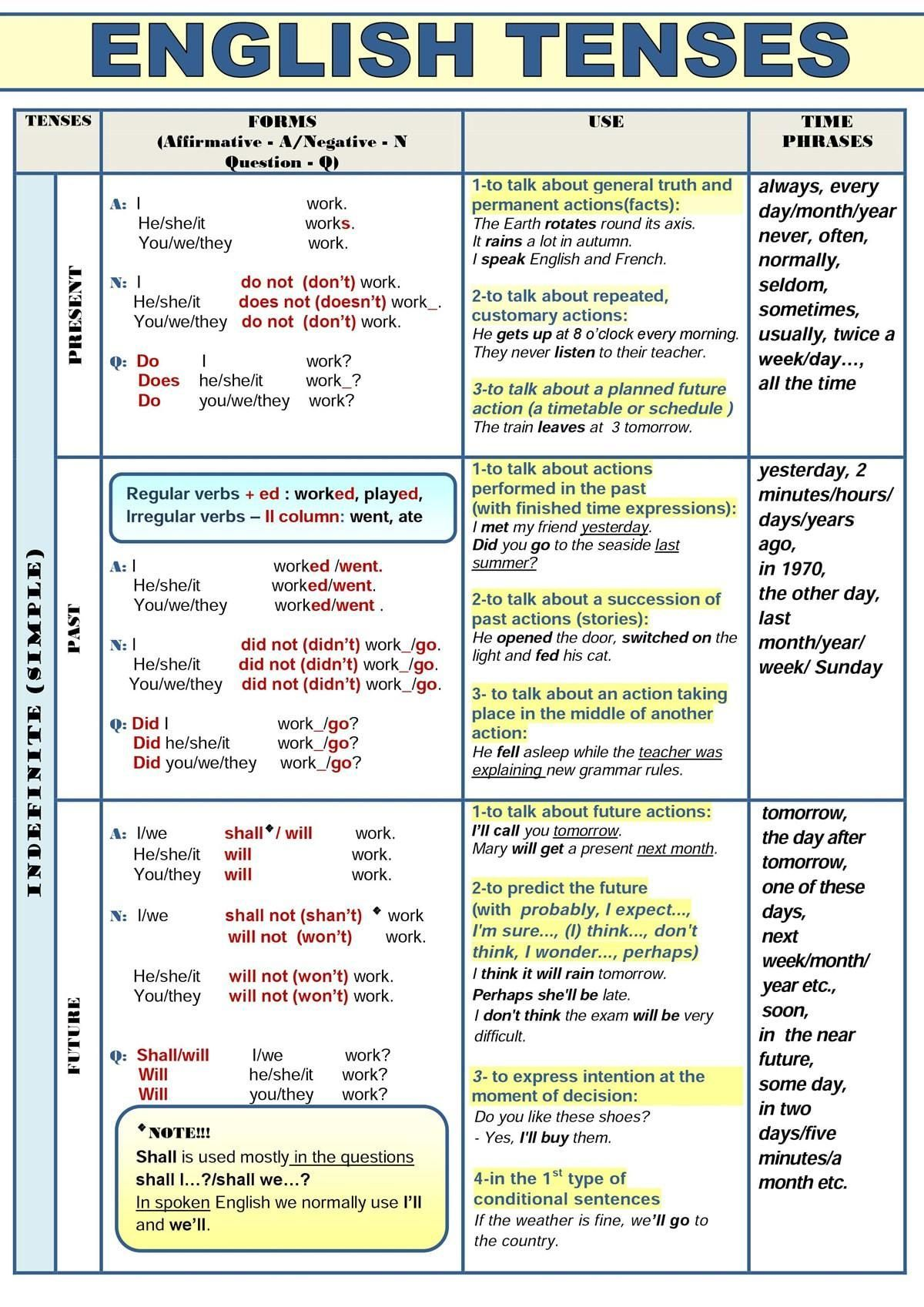 English tenses are of three types present past and future ided on the basis time also rh pinterest