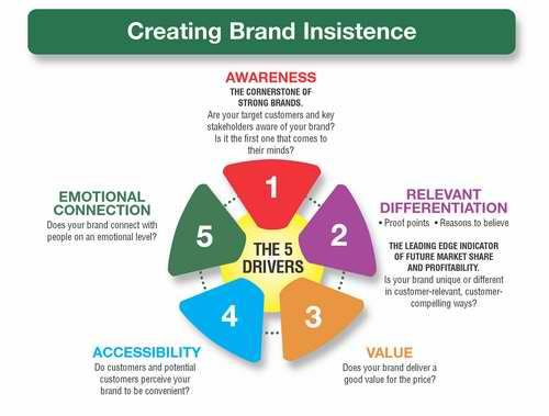 Aaker S Google Search Brand Awareness Marketing Marketing Plan Infographic Brand Positioning Statement