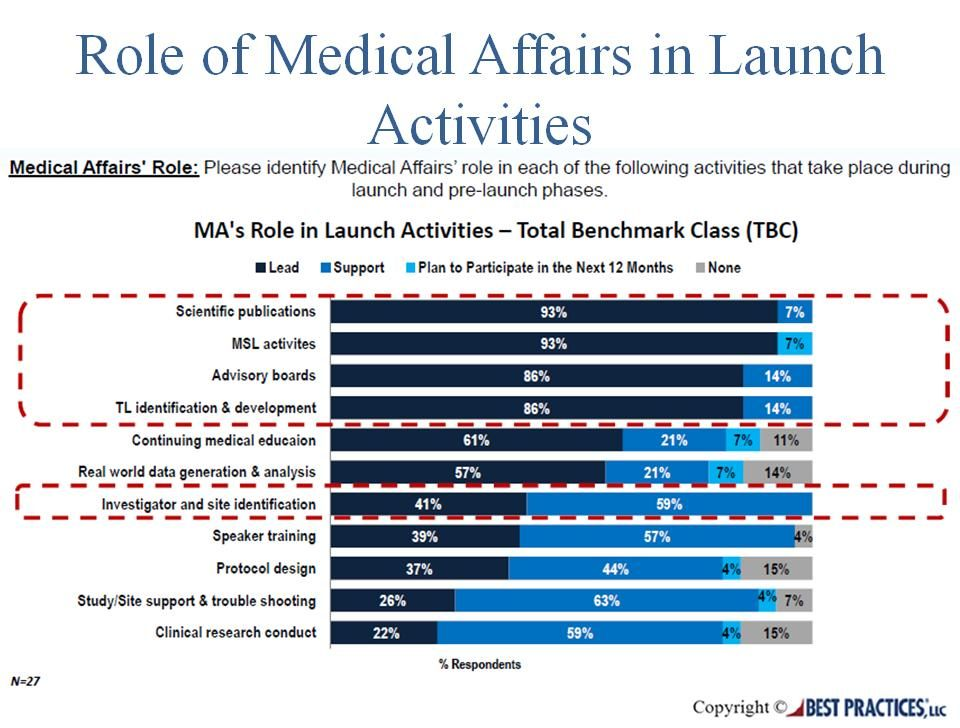 Medical Affairs leads six out of eleven launch activities