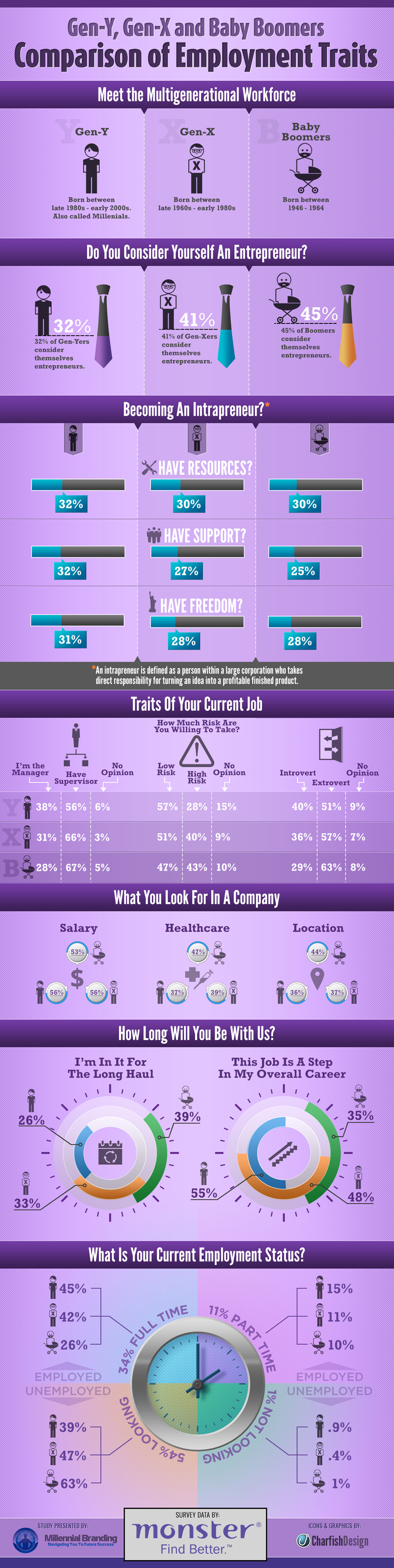 Hr Recruitment Comparing Generational Employment Traits