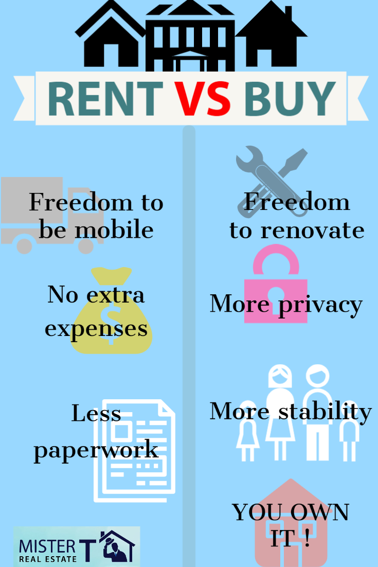 A Reality Check On Renting Vs Buying Which Is Right For You Rent Vs Buy Home Buying Home Buying Tips
