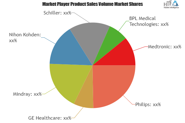 Healthcare Informatics and Patient Monitoring Market to