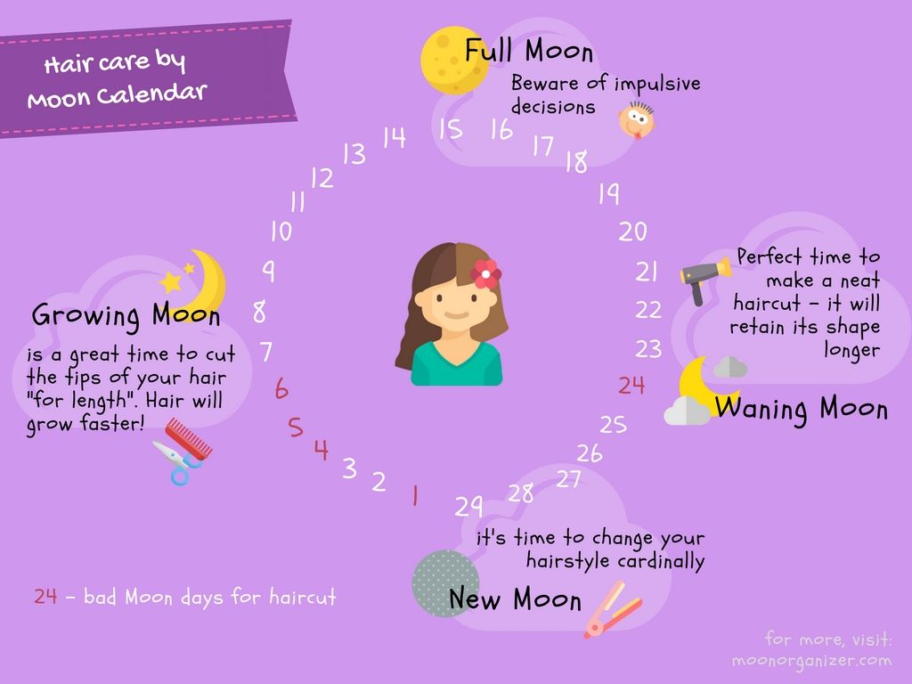 Pin on Moon Calendar