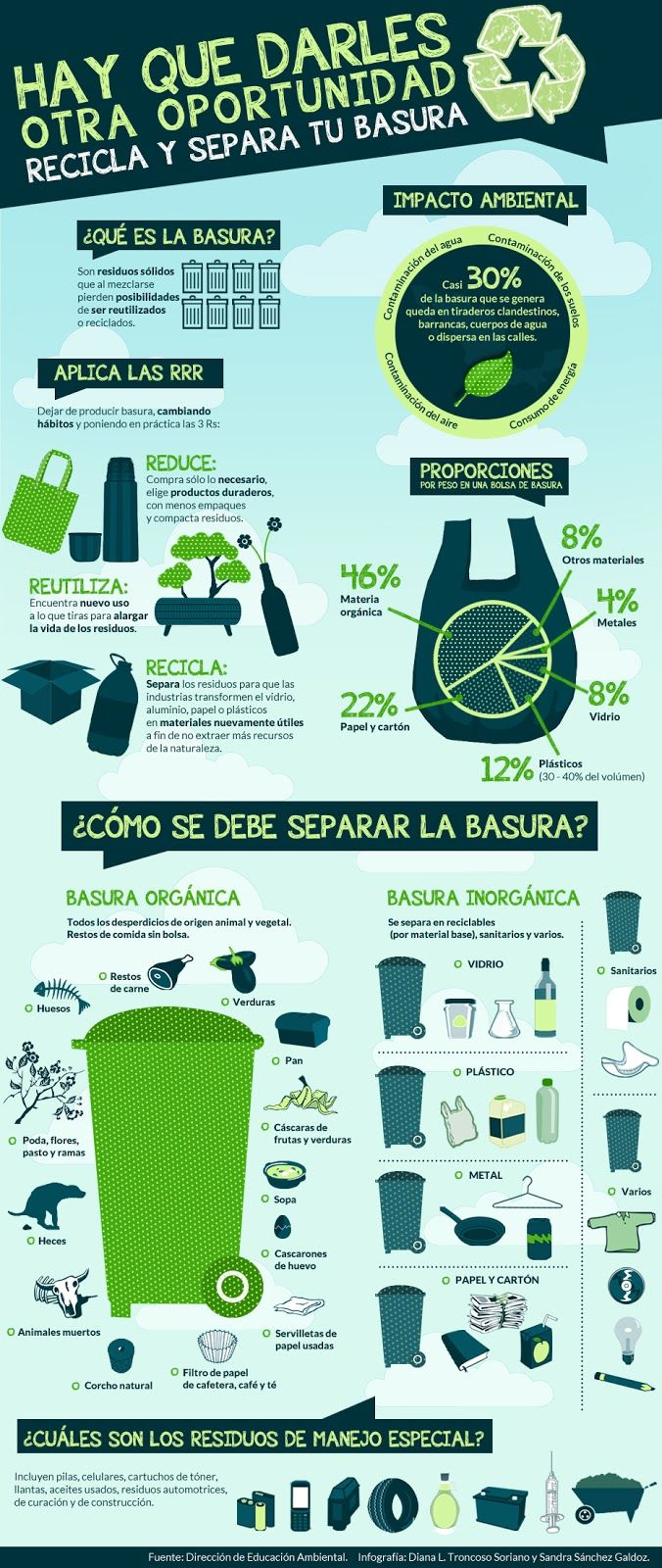 Infografía: Aprende a separar tu basura | medio ambiente | Pinterest ...
