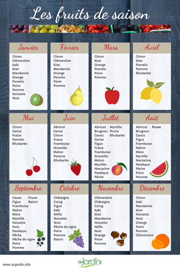 Pourquoi consommer des fruits et des légumes de saison ?