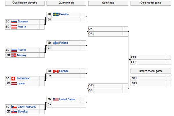 Olympic Hockey Tournament Bracket Set Usa Canada On Collision