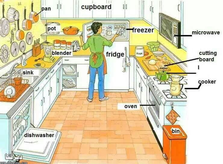 Parts of the kitchen  In class  Vocabulary English y