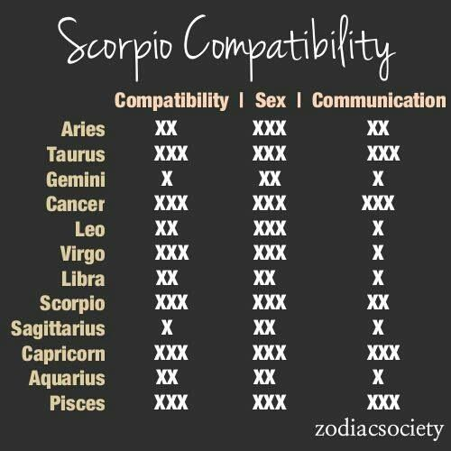 Perfect match for scorpio