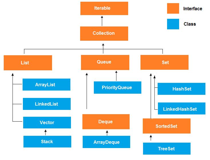 A blog about java technologies core java, struts2, spring