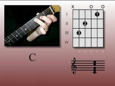 How to play a g7 barre chord | guitar lessons - youtube, See what ...
